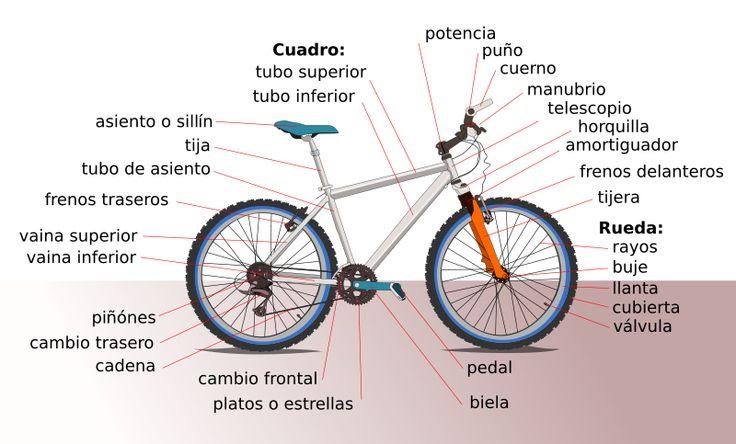 Partes de la bici
