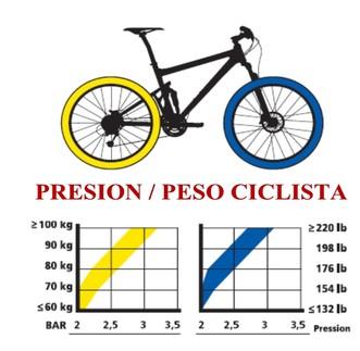 Presión de ruedas
